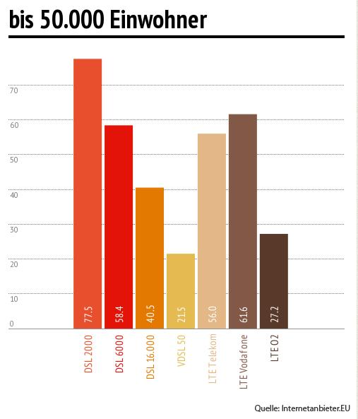 lte-nach-einwohner-2013-10-50000